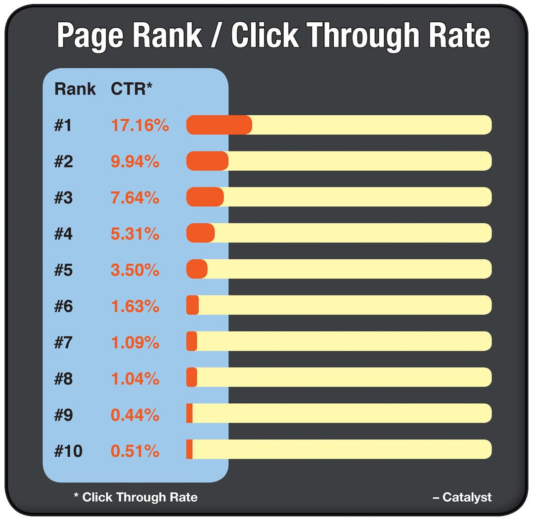 Page Rank Graph for Roselle SEO Service Controlled Color, Inc.